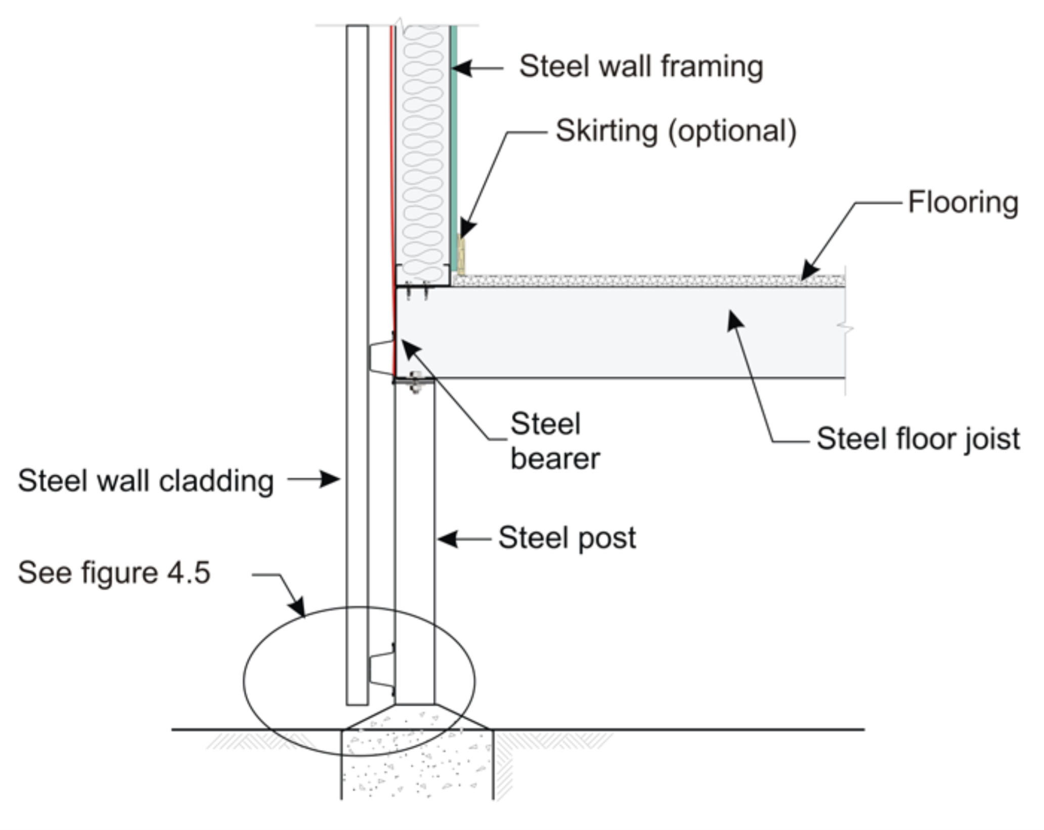 Diagram of steel cladding of external wall constructed of steel wall framing and steeljoist and bearer floorframe