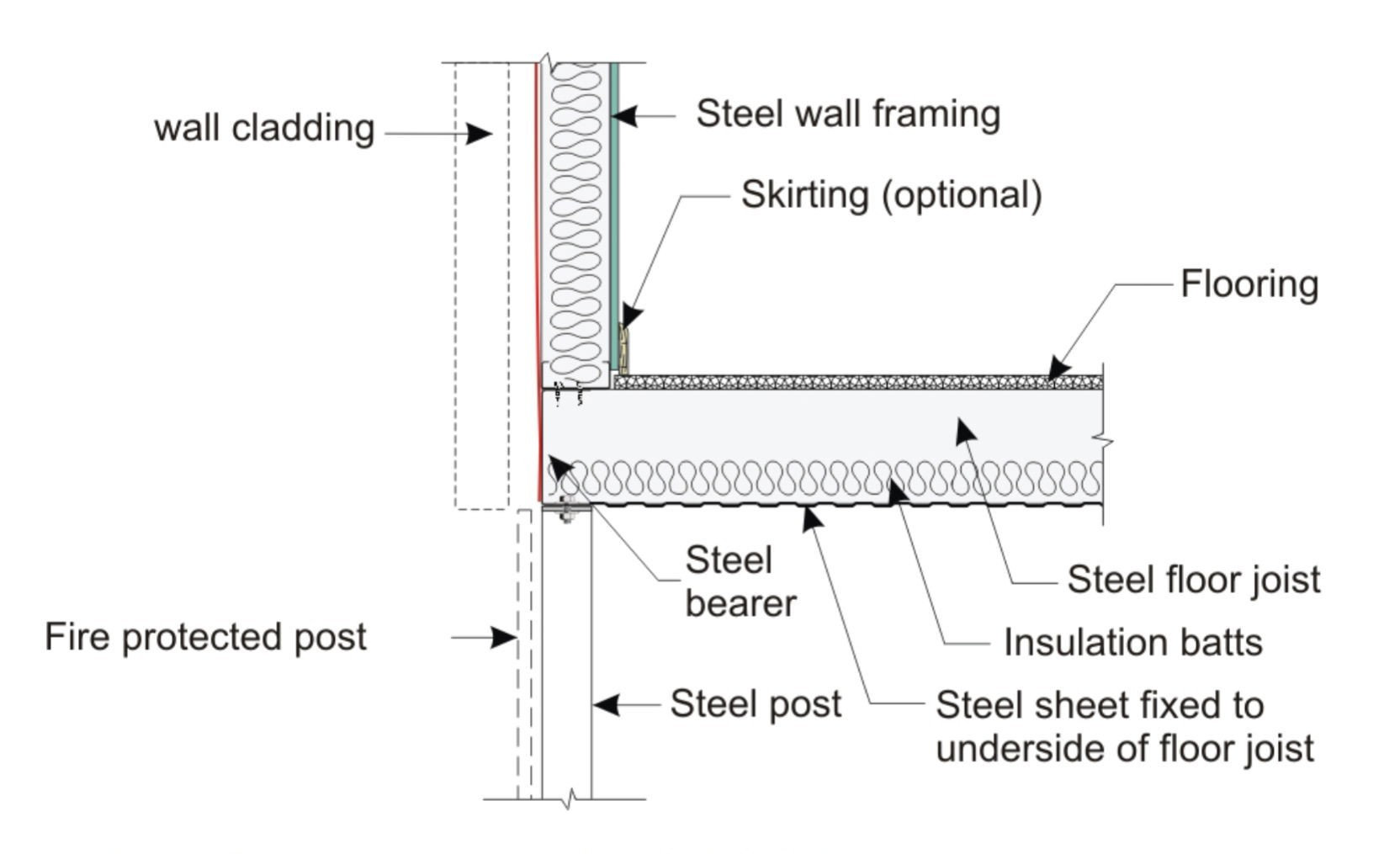 Section view of steel bearers and joists and fire protected post, unenclosed BAL-FZ flame zone classification.